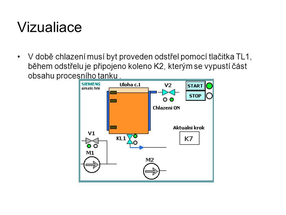 Vizualiace V době chlazení musí byt proveden odstřel pomocí tlačitka TL1, během odstřelu je připojeno koleno K2, kterým se vypustí část obsahu procesního tanku.
