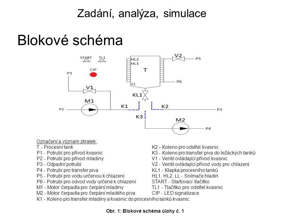 Označení a význam zkratek: T - Procesní tankK2 - Koleno pro odstřel kvasnic P1 - Potrubí pro přívod kvasnicK3 - Koleno pro transfer piva do ležáckých tanků P2 - Potrubí pro přívod mladinyV1 - Ventil ovládající přívod kvasnic P3 - Odpadní potrubíV2 - Ventil ovládající přívod vody pro chlazení P4 - Potrubí pro transfer pivaKL1 - Klapka procesního tanků P5 - Potrubí pro vodu určenou k chlazeníHL1, HL2, LL - Snímače hladin P6 - Potrubí pro odvod vody určené k chlazeníSTART - Startovací tlačítko M1 - Motor čerpadla pro čerpání mladinyTL1 - Tlačítko pro odstřel kvasnic M2 - Motor čerpadla pro čerpání mladého pivaCIP - LED signalizace K1 - Koleno pro transfer mladiny a kvasnic do procesního tanků kvasnic Zadání, analýza, simulace Blokové schéma Obr.
