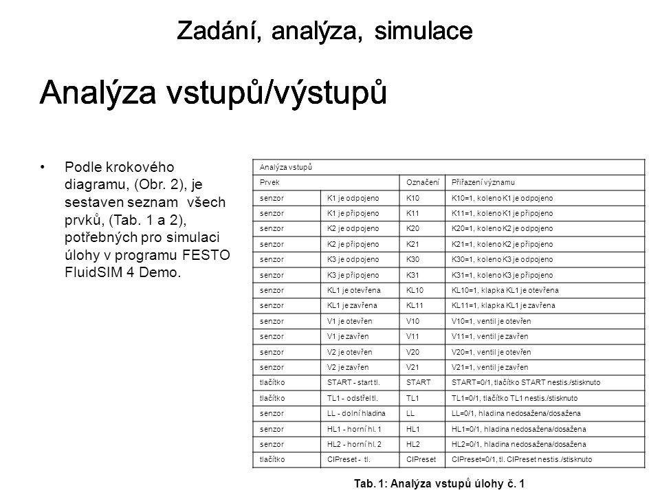 Zadání, analýza, simulace Analýza vstupů/výstupů Analýza vstupů PrvekOznačeníPřiřazení významu senzorK1 je odpojenoK10K10=1, koleno K1 je odpojeno senzorK1 je připojenoK11K11=1, koleno K1 je připojeno senzorK2 je odpojenoK20K20=1, koleno K2 je odpojeno senzorK2 je připojenoK21K21=1, koleno K2 je připojeno senzorK3 je odpojenoK30K30=1, koleno K3 je odpojeno senzorK3 je připojenoK31K31=1, koleno K3 je připojeno senzorKL1 je otevřenaKL10KL10=1, klapka KL1 je otevřena senzorKL1 je zavřenaKL11KL11=1, klapka KL1 je zavřena senzorV1 je otevřenV10V10=1, ventil je otevřen senzorV1 je zavřenV11V11=1, ventil je zavřen senzorV2 je otevřenV20V20=1, ventil je otevřen senzorV2 je zavřenV21V21=1, ventil je zavřen tlačítkoSTART - start tl.STARTSTART=0/1, tlačítko START nestis./stisknuto tlačítkoTL1 - odstřel tl.TL1TL1=0/1, tlačítko TL1 nestis./stisknuto senzorLL - dolní hladinaLLLL=0/1, hladina nedosažena/dosažena senzorHL1 - horní hl.