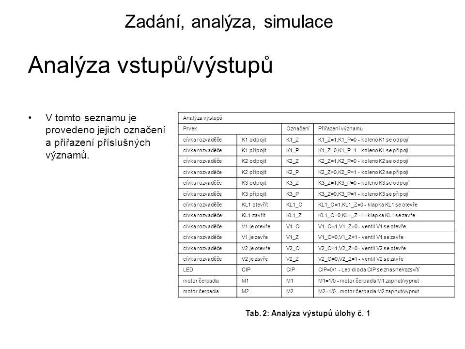 Zadání, analýza, simulace V tomto seznamu je provedeno jejich označení a přiřazení příslušných významů.