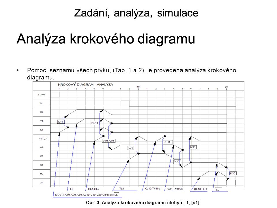 Pomocí seznamu všech prvku, (Tab.1 a 2), je provedena analýza krokového diagramu.
