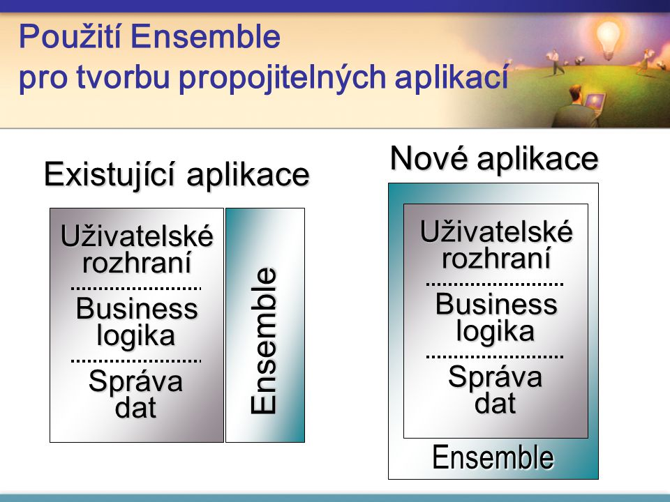 Použití Ensemble pro tvorbu propojitelných aplikací Ensemble Nové aplikace Uživatelské rozhraní Business logika Správa dat Ensemble Uživatelské rozhraní Business logika Správa dat Existující aplikace Ensemble