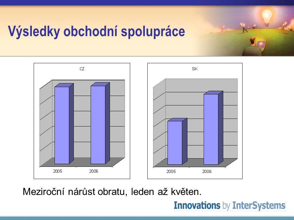 Výsledky obchodní spolupráce Meziroční nárůst obratu, leden až květen.