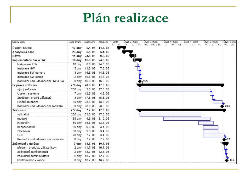 Plán realizace