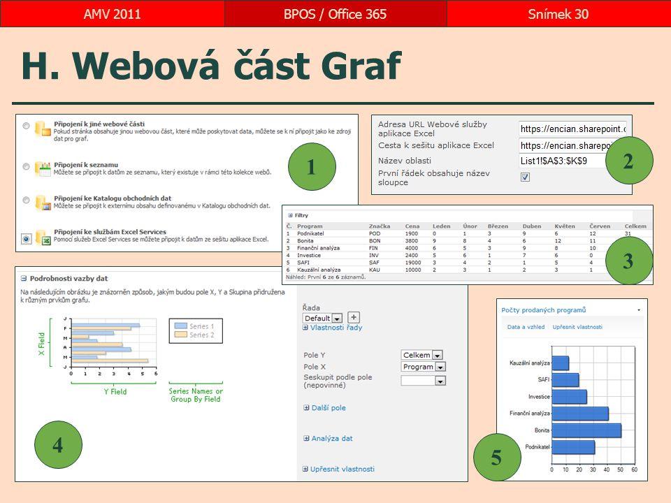 H. Webová část Graf BPOS / Office 365Snímek 30AMV 2011 1 2 3 4 5