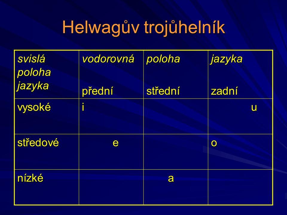 Helwagův trojůhelník svislá poloha jazyka vodorovnápřednípolohastředníjazykazadní vysokéi u středové eo nízké a