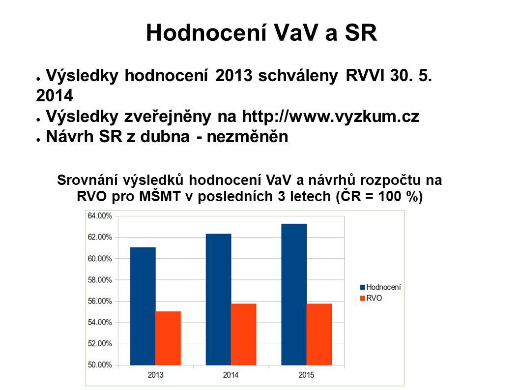 Hodnocení VaV a SR ● Výsledky hodnocení 2013 schváleny RVVI 30.