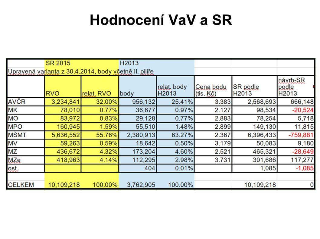 Hodnocení VaV a SR cena bodu 2015 ?
