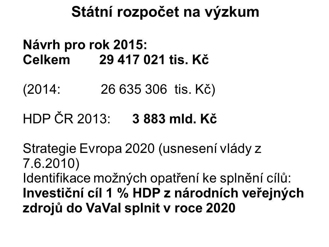 Státní rozpočet na výzkum Návrh pro rok 2015: Celkem 29 417 021 tis.