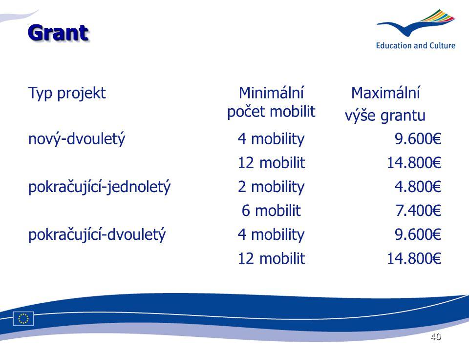 40 GrantGrant Typ projektMinimální počet mobilit Maximální výše grantu nový-dvouletý4 mobility9.600€ 12 mobilit14.800€ pokračující-jednoletý2 mobility4.800€ 6 mobilit7.400€ pokračující-dvouletý4 mobility9.600€ 12 mobilit14.800€