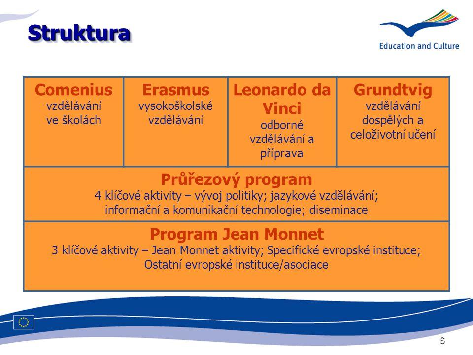 6 StrukturaStruktura Comenius vzdělávání ve školách Erasmus vysokoškolské vzdělávání Leonardo da Vinci odborné vzdělávání a příprava Grundtvig vzdělávání dospělých a celoživotní učení Průřezový program 4 klíčové aktivity – vývoj politiky; jazykové vzdělávání; informační a komunikační technologie; diseminace Program Jean Monnet 3 klíčové aktivity – Jean Monnet aktivity; Specifické evropské instituce; Ostatní evropské instituce/asociace