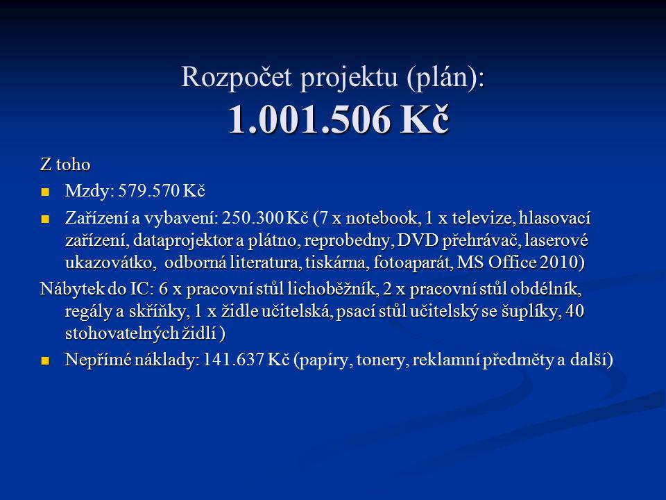 : 1.001.506 Kč Rozpočet projektu (plán): 1.001.506 Kč Z toho Mzdy: 579.570 Kč x notebook, 1 x televize, hlasovací zařízení, dataprojektor a plátno, reprobedny, DVD přehrávač, laserové ukazovátko, odborná literatura, tiskárna, fotoaparát, MS Office 2010) Zařízení a vybavení: 250.300 Kč (7 x notebook, 1 x televize, hlasovací zařízení, dataprojektor a plátno, reprobedny, DVD přehrávač, laserové ukazovátko, odborná literatura, tiskárna, fotoaparát, MS Office 2010) Nábytek do IC: 6 x pracovní stůl lichoběžník, 2 x pracovní stůl obdélník, regály a skříňky, 1 x židle učitelská, psací stůl učitelský se šuplíky, 40 stohovatelných židlí ) Nepřímé náklady: Nepřímé náklady: 141.637 Kč (papíry, tonery, reklamní předměty a další)