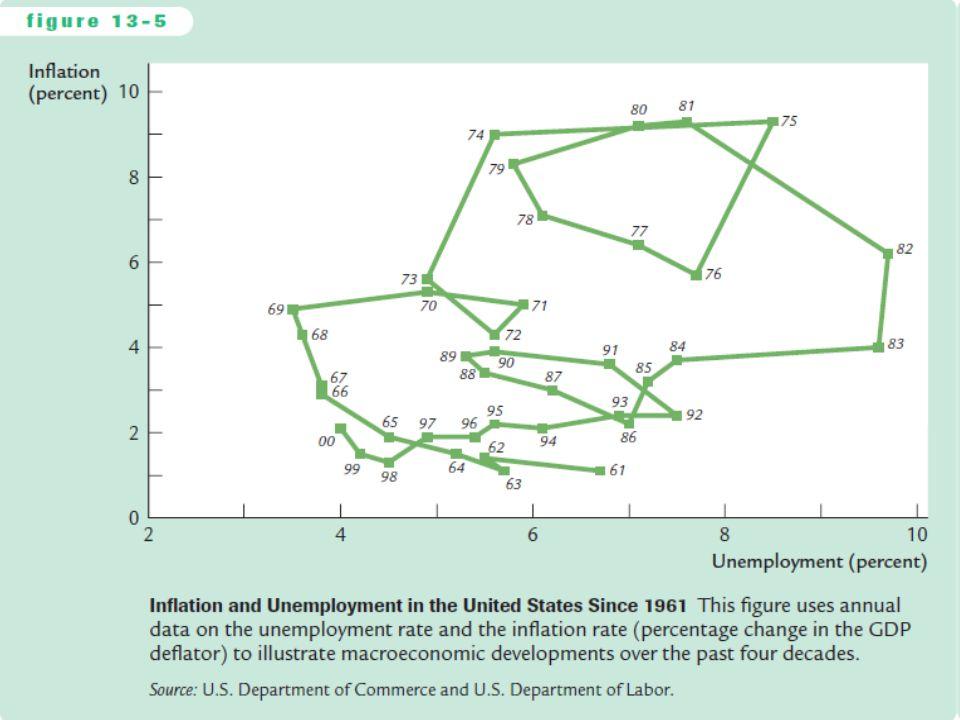 slide 26 Dvě příčiny rostoucí & klesající inflace  Nákladově tlačená inflace: inflace způsobená nabídkovými šoky. Negativní nabídkové šoky typicky zv