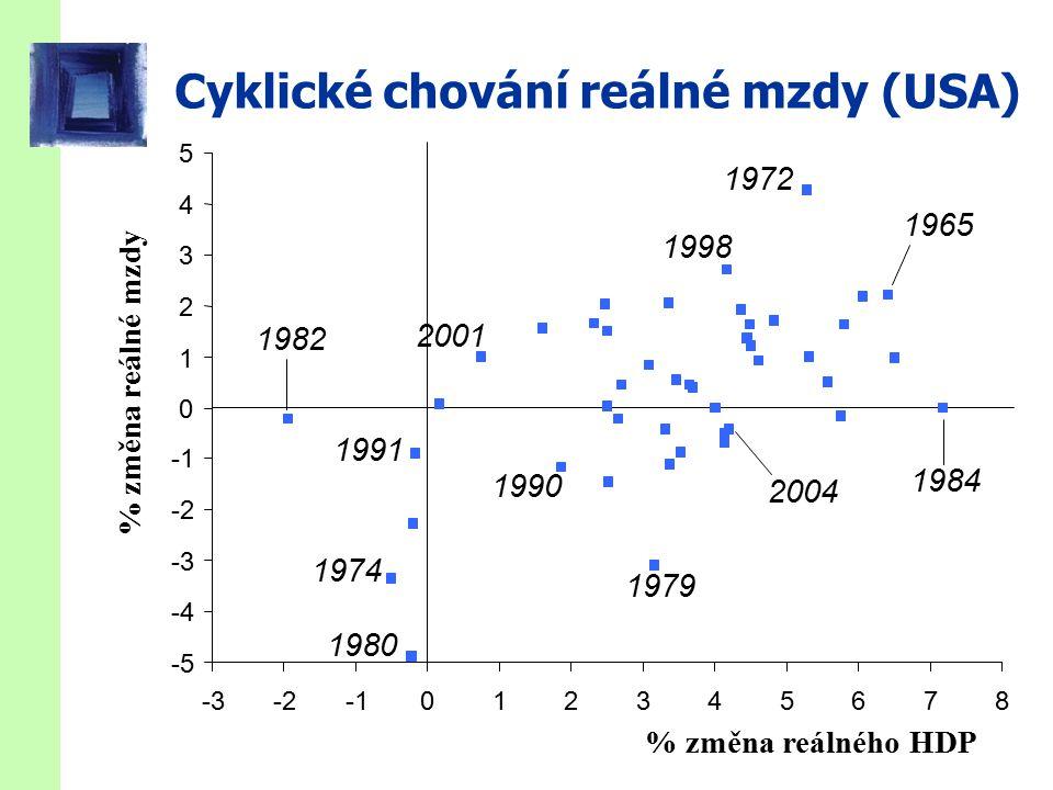 Cyklické chování reálné mzdy (USA) % změna reálné mzdy % změna reálného HDP -5 -4 -3 -2 0 1 2 3 4 5 -3-2012345678 1974 1979 1991 1972 2004 2001 1998 1