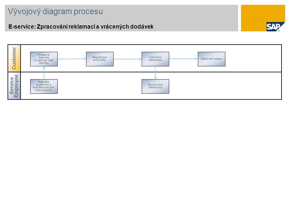 Vývojový diagram procesu E-service: Zpracování reklamací a vrácených dodávek Registrace produktu Vytvoření reklamace Sledování stavu Přístup k Interne