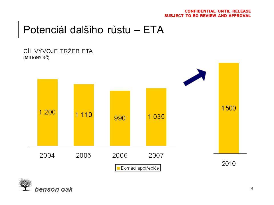 benson oak CONFIDENTIAL UNTIL RELEASE SUBJECT TO BO REVIEW AND APPROVAL 8 Potenciál dalšího růstu – ETA CÍL VÝVOJE TRŽEB ETA (MILIONY KČ)