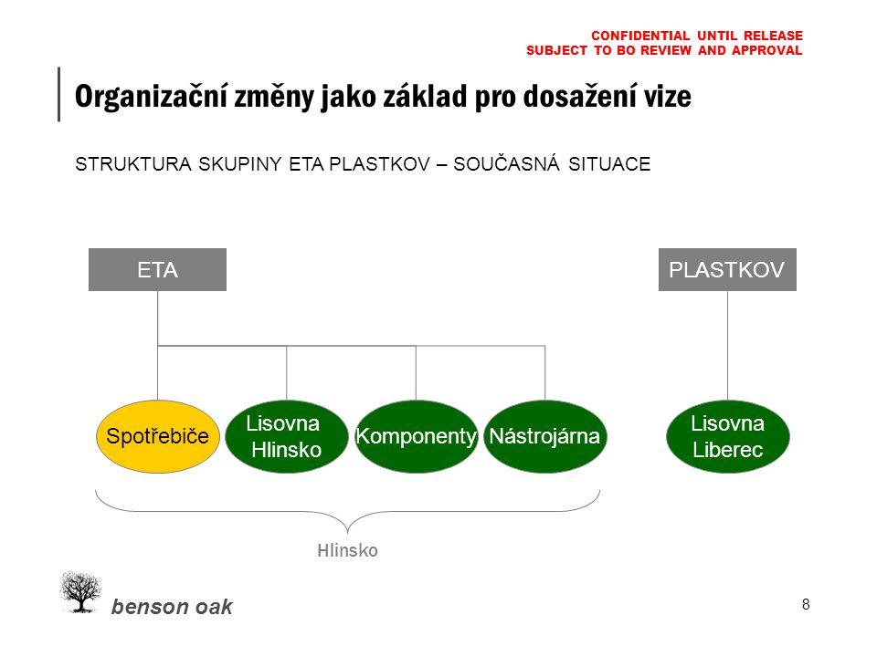 benson oak CONFIDENTIAL UNTIL RELEASE SUBJECT TO BO REVIEW AND APPROVAL 8 Organizační změny jako základ pro dosažení vize STRUKTURA SKUPINY ETA PLASTKOV – SOUČASNÁ SITUACE PLASTKOV Lisovna Liberec Lisovna Hlinsko KomponentyNástrojárna Spotřebiče ETA Hlinsko