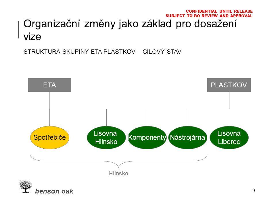 benson oak CONFIDENTIAL UNTIL RELEASE SUBJECT TO BO REVIEW AND APPROVAL 9 Organizační změny jako základ pro dosažení vize STRUKTURA SKUPINY ETA PLASTKOV – CÍLOVÝ STAV PLASTKOV Lisovna Liberec Lisovna Hlinsko KomponentyNástrojárna Spotřebiče ETA Hlinsko