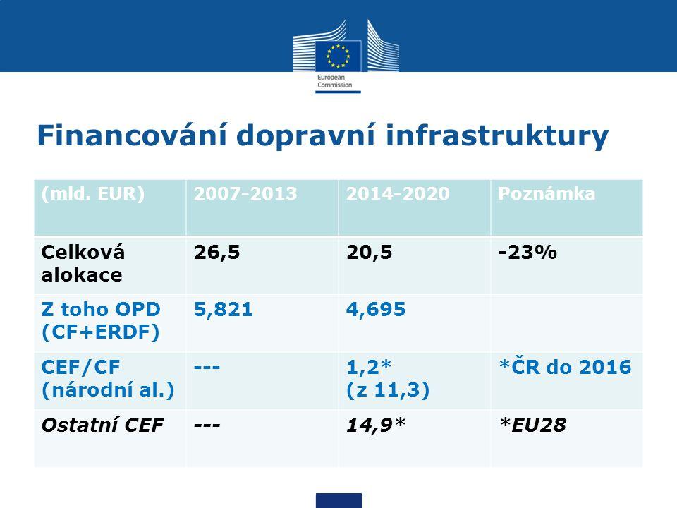 Financování dopravní infrastruktury (mld. EUR)2007-20132014-2020Poznámka Celková alokace 26,520,5-23% Z toho OPD (CF+ERDF) 5,8214,695 CEF/CF (národní