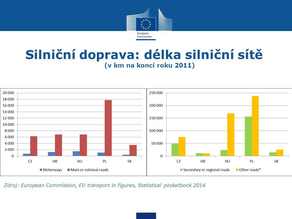 Silniční doprava: délka silniční sítě (v km na konci roku 2011) Zdroj: European Commission, EU transport in figures, Statistical pocketbook 2014