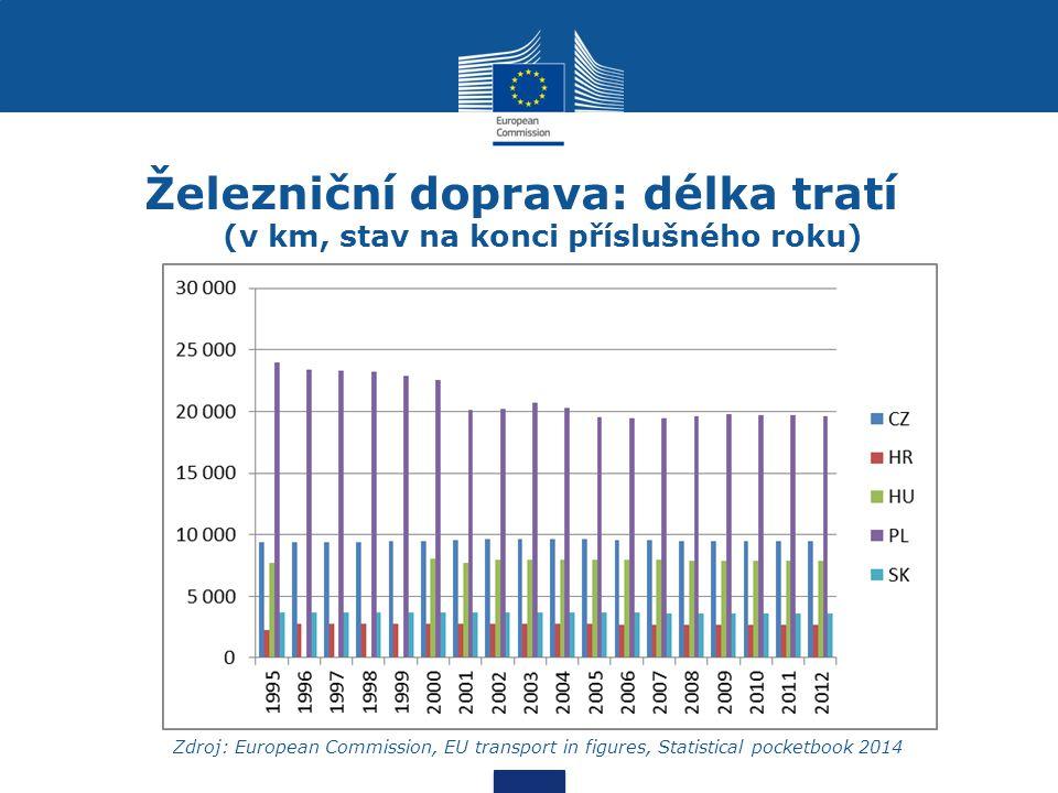 Železniční doprava: délka tratí (v km, stav na konci příslušného roku) Zdroj: European Commission, EU transport in figures, Statistical pocketbook 201