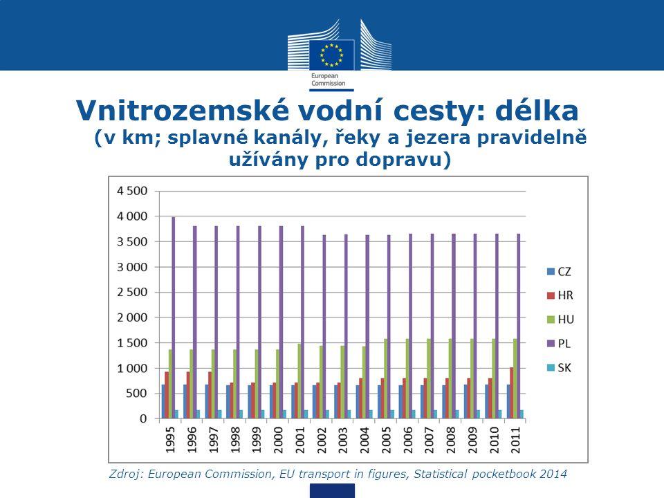 Vnitrozemské vodní cesty: délka (v km; splavné kanály, řeky a jezera pravidelně užívány pro dopravu) Zdroj: European Commission, EU transport in figur