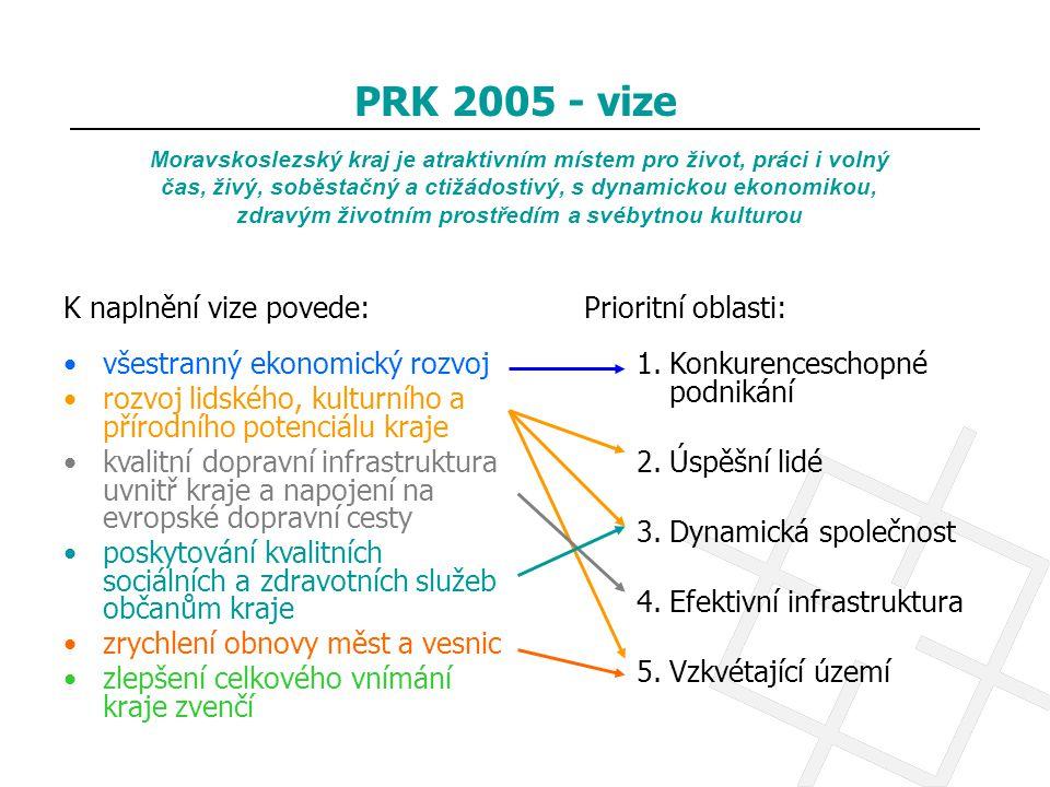 Moravskoslezský kraj je atraktivním místem pro život, práci i volný čas, živý, soběstačný a ctižádostivý, s dynamickou ekonomikou, zdravým životním pr