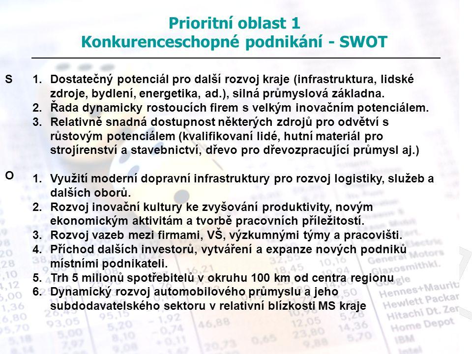 Prioritní oblast 1 Konkurenceschopné podnikání - SWOT S O 1.Dostatečný potenciál pro další rozvoj kraje (infrastruktura, lidské zdroje, bydlení, energ