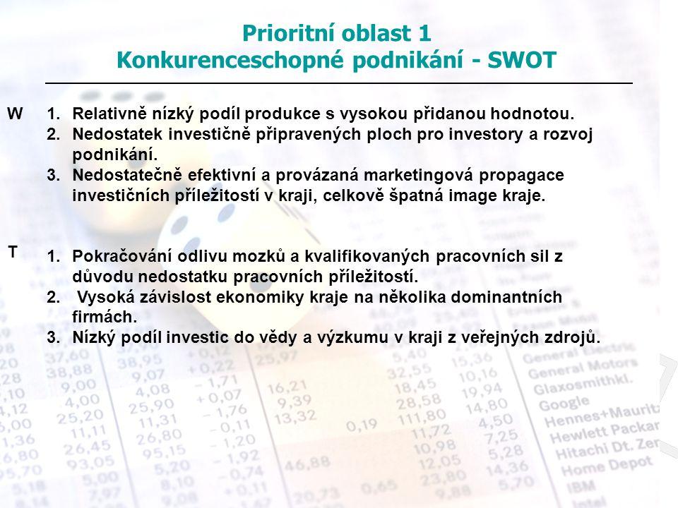 Prioritní oblast 1 Konkurenceschopné podnikání - SWOT 1.Relativně nízký podíl produkce s vysokou přidanou hodnotou. 2.Nedostatek investičně připravený