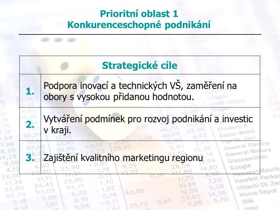 Strategické cíle 1. Podpora inovací a technických VŠ, zaměření na obory s vysokou přidanou hodnotou. 2. Vytváření podmínek pro rozvoj podnikání a inve