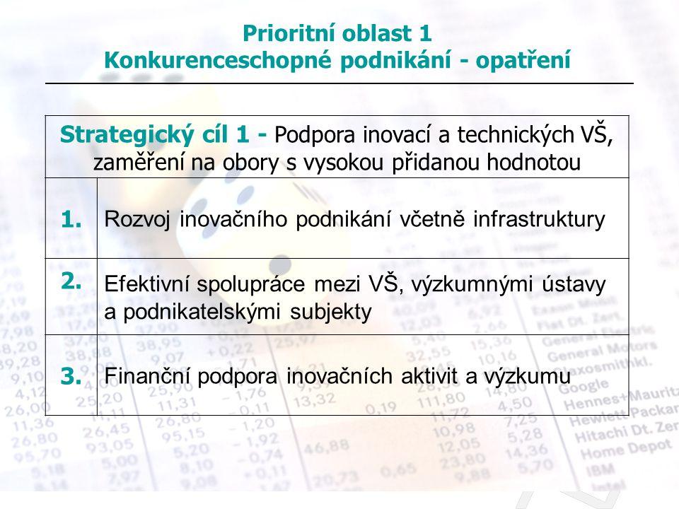 Strategický cíl 1 - Podpora inovací a technických VŠ, zaměření na obory s vysokou přidanou hodnotou 1. Rozvoj inovačního podnikání včetně infrastruktu