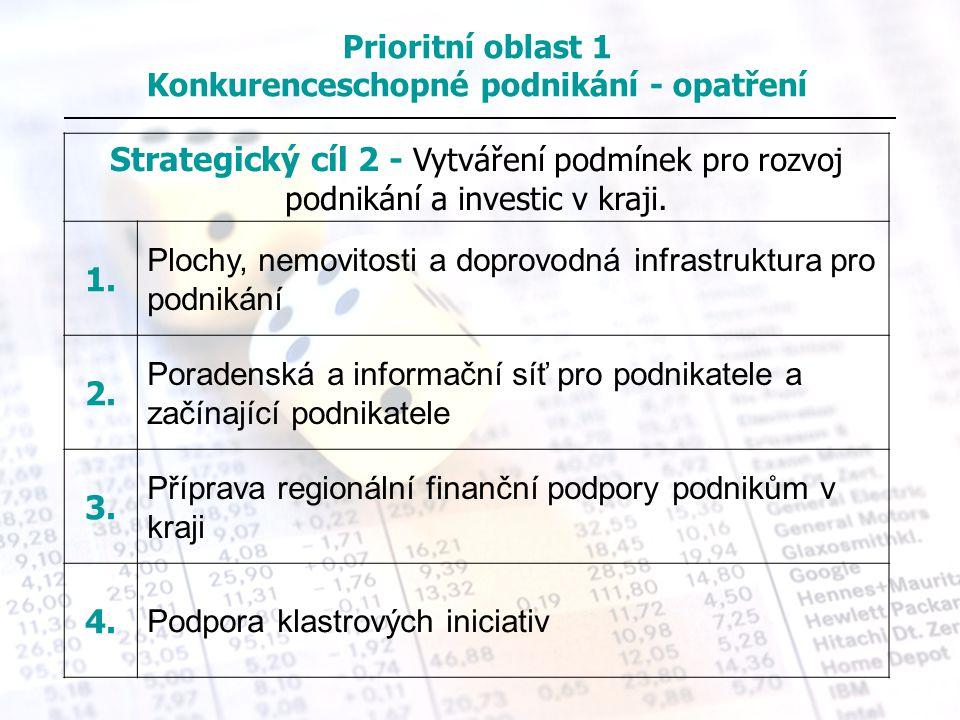 Strategický cíl 2 - Vytváření podmínek pro rozvoj podnikání a investic v kraji. 1. Plochy, nemovitosti a doprovodná infrastruktura pro podnikání 2. Po