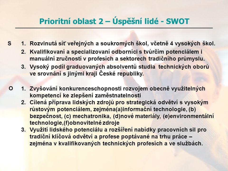 Prioritní oblast 2 – Úspěšní lidé - SWOT 1.Rozvinutá síť veřejných a soukromých škol, včetně 4 vysokých škol. 2.Kvalifikovaní a specializovaní odborní