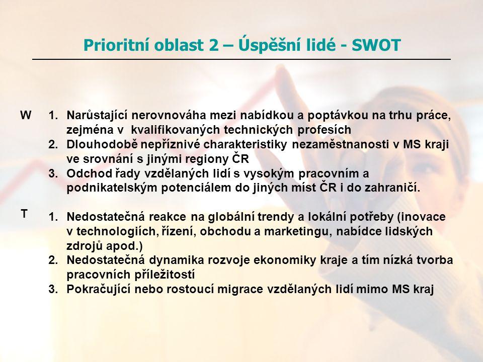 Prioritní oblast 2 – Úspěšní lidé - SWOT 1.Narůstající nerovnováha mezi nabídkou a poptávkou na trhu práce, zejména v kvalifikovaných technických prof