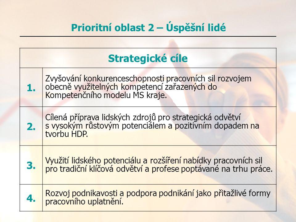 Strategické cíle 1. Zvyšování konkurenceschopnosti pracovních sil rozvojem obecně využitelných kompetencí zařazených do Kompetenčního modelu MS kraje.