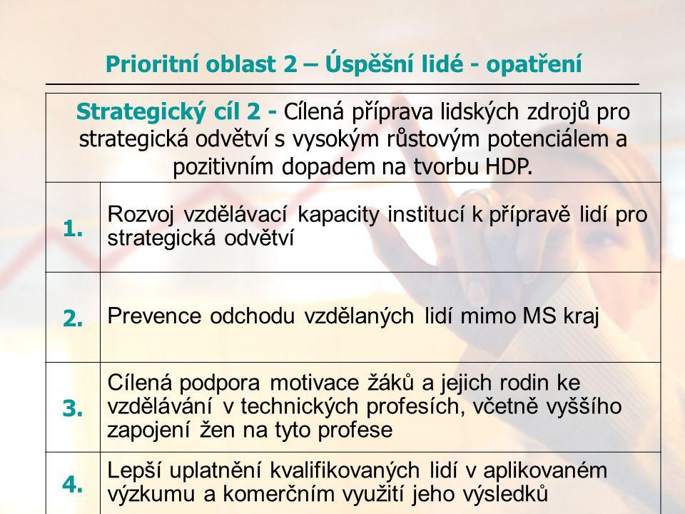Strategický cíl 2 - Cílená příprava lidských zdrojů pro strategická odvětví s vysokým růstovým potenciálem a pozitivním dopadem na tvorbu HDP. 1. Rozv