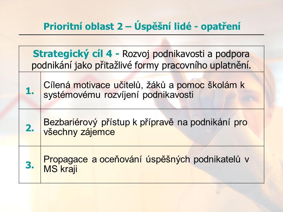 Strategický cíl 4 - Rozvoj podnikavosti a podpora podnikání jako přitažlivé formy pracovního uplatnění. 1. Cílená motivace učitelů, žáků a pomoc školá