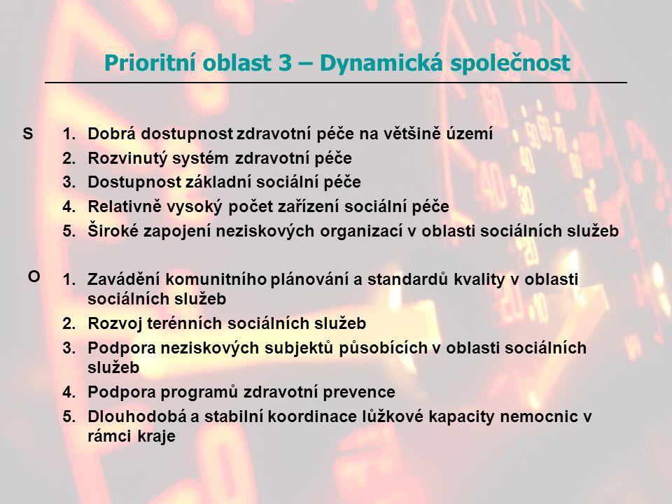 Prioritní oblast 3 – Dynamická společnost 1.Dobrá dostupnost zdravotní péče na většině území 2.Rozvinutý systém zdravotní péče 3.Dostupnost základní s