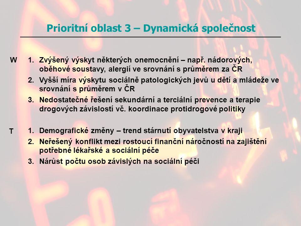 Prioritní oblast 3 – Dynamická společnost 1.Zvýšený výskyt některých onemocnění – např. nádorových, oběhové soustavy, alergií ve srovnání s průměrem z