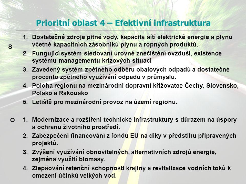 Prioritní oblast 4 – Efektivní infrastruktura 1.Dostatečné zdroje pitné vody, kapacita sítí elektrické energie a plynu včetně kapacitních zásobníků pl