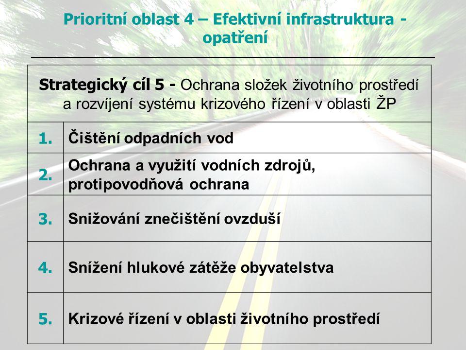 Strategický cíl 5 - Ochrana složek životního prostředí a rozvíjení systému krizového řízení v oblasti ŽP 1. Čištění odpadních vod 2. Ochrana a využití