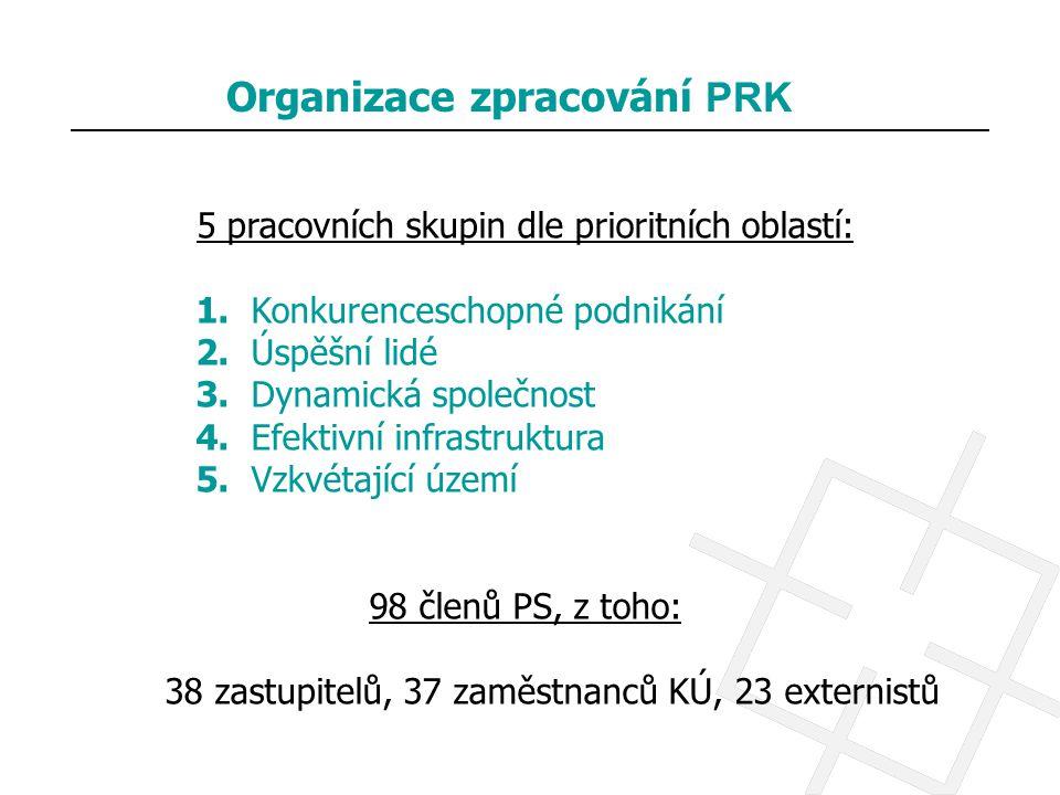 Organizace zpracování PRK 5 pracovních skupin dle prioritních oblastí: 1. Konkurenceschopné podnikání 2. Úspěšní lidé 3. Dynamická společnost 4. Efekt