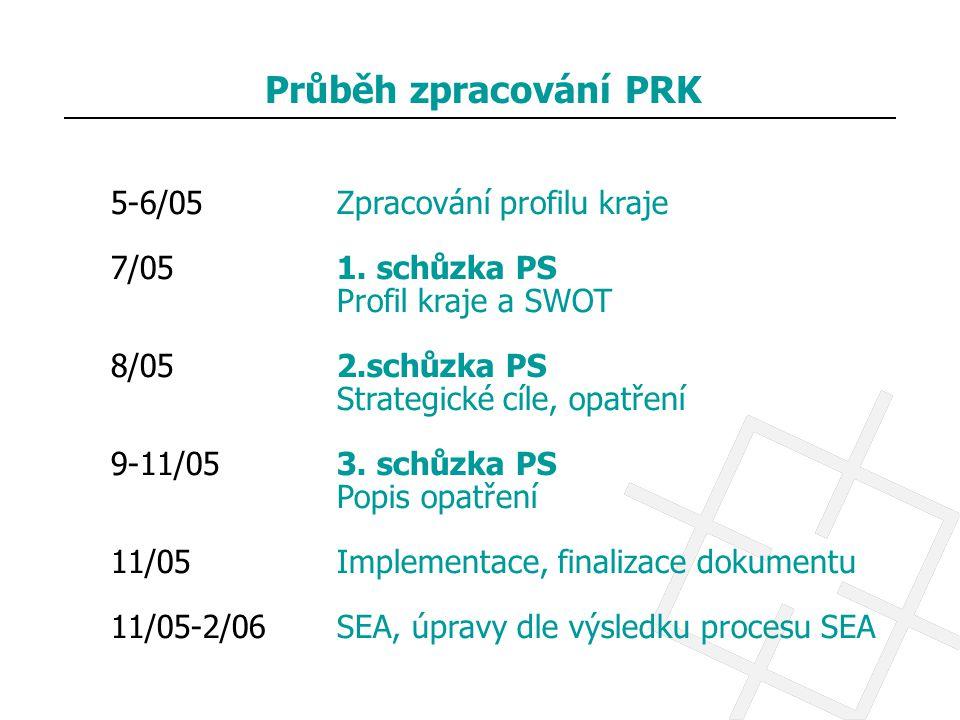 Průběh zpracování PRK 5-6/05Zpracování profilu kraje 7/051. schůzka PS Profil kraje a SWOT 8/052.schůzka PS Strategické cíle, opatření 9-11/053. schůz