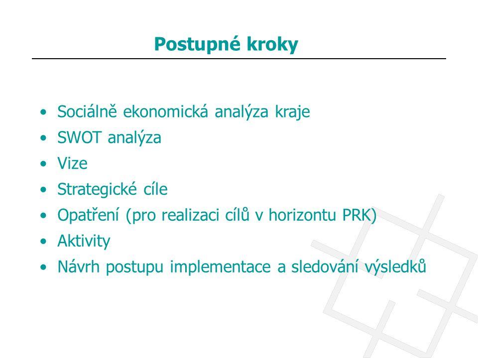 Postupné kroky Sociálně ekonomická analýza kraje SWOT analýza Vize Strategické cíle Opatření (pro realizaci cílů v horizontu PRK) Aktivity Návrh postu