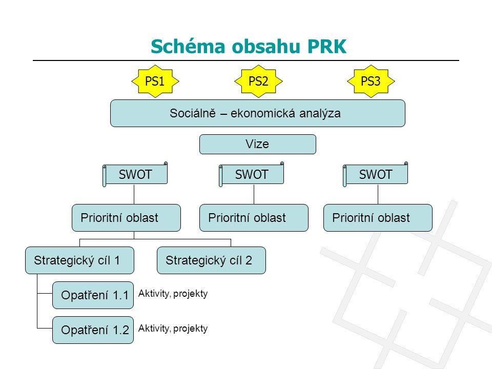 Schéma obsahu PRK SWOT PS1PS2PS3 Sociálně – ekonomická analýza Vize Prioritní oblast Strategický cíl 1Strategický cíl 2 Opatření 1.1 Opatření 1.2 Akti