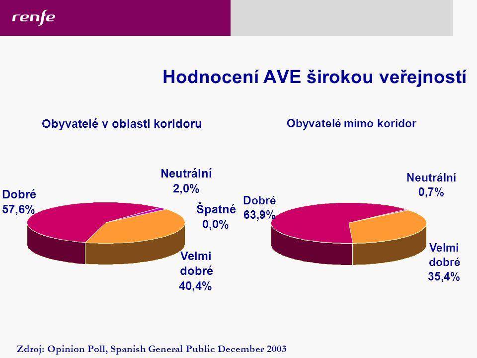 Hodnocení AVE širokou veřejností Obyvatelé v oblasti koridoru Velmi dobré 40,4% Dobré 57,6% Špatné 0,0% Neutrální 2,0% Obyvatelé mimo koridor Velmi dobré 35,4% Dobré 63,9% Neutrální 0,7% Zdroj: Opinion Poll, Spanish General Public December 2003 17/02/2006 High-speed rail services
