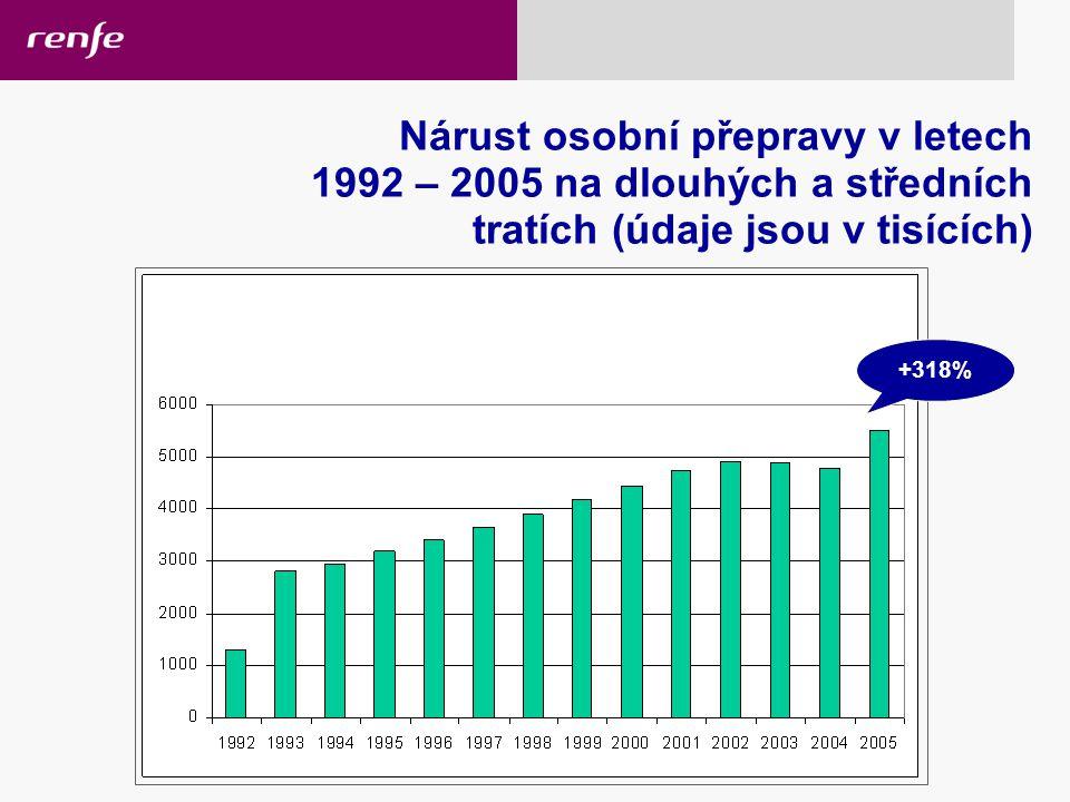 Nárust osobní přepravy v letech 1992 – 2005 na dlouhých a středních tratích (údaje jsou v tisících) +318% 17/02/2006 High-speed rail services