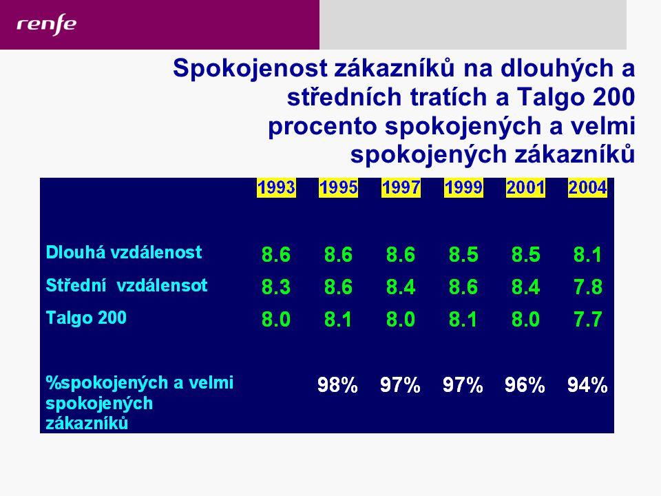 Spokojenost zákazníků na dlouhých a středních tratích a Talgo 200 procento spokojených a velmi spokojených zákazníků 17/02/2006 High-speed rail services