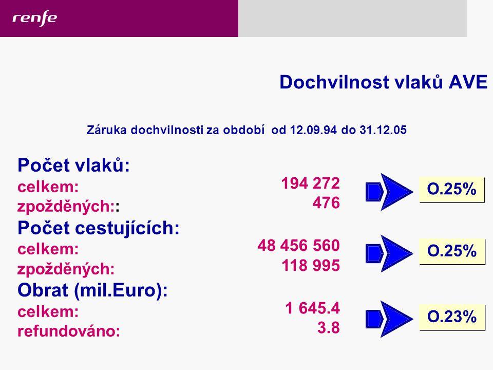 Záruka dochvilnosti za období od 12.09.94 do 31.12.05 Počet vlaků: celkem: zpožděných:: Počet cestujících: celkem: zpožděných: Obrat (mil.Euro): celkem: refundováno: 194 272 476 48 456 560 118 995 1 645.4 3.8 O.25% O.23% Dochvilnost vlaků AVE 17/02/2006 High-speed rail services