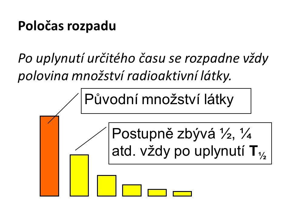 Poločas rozpadu Po uplynutí určitého času se rozpadne vždy polovina množství radioaktivní látky. Původní množství látky Postupně zbývá ½, ¼ atd. vždy